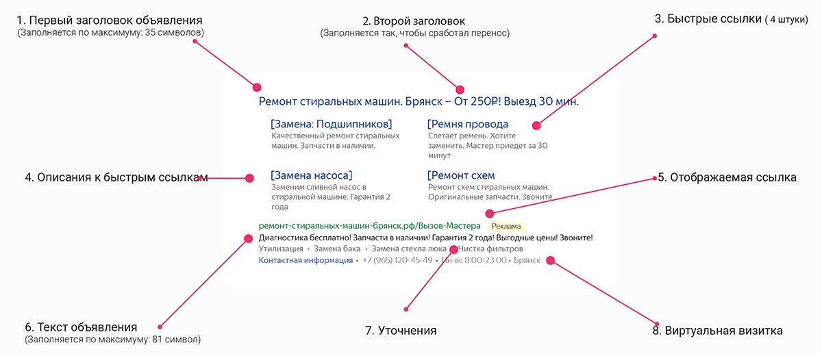 Структура рекламного сообщения