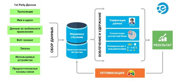 Отличие dmp-платформы от других инструментов по сбору информации